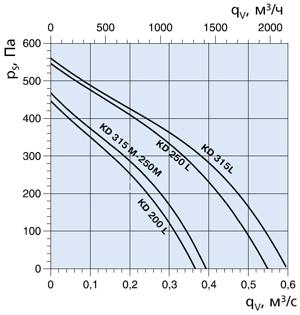 Вентилятор канальный KD 250M1 - вид 2