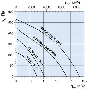 Вентилятор канальный KD 400M3 - вид 2