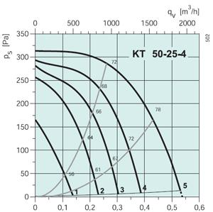 Вентилятор канальный KT 50-25-4 - вид 2