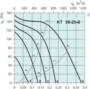 Вентилятор канальный KT 50-25-6 - вид 2