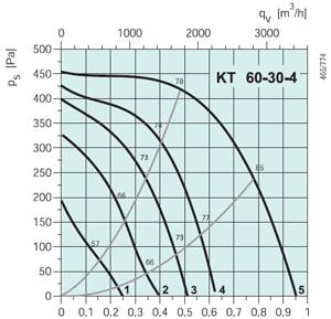 Вентилятор канальный KT 60-30-4 - вид 2