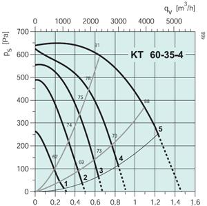 Вентилятор канальный KT 60-35-4 - вид 2