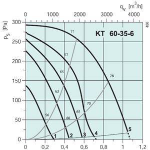 Вентилятор канальный KT 60-35-6 - вид 2