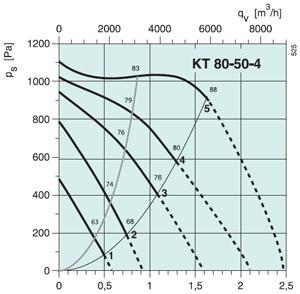 Вентилятор канальный KT 80-50-4 - вид 2