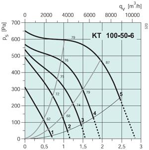 Вентилятор канальный KT 100-50-6 - вид 2