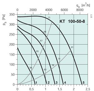 Вентилятор канальный KT 100-50-8 - вид 2
