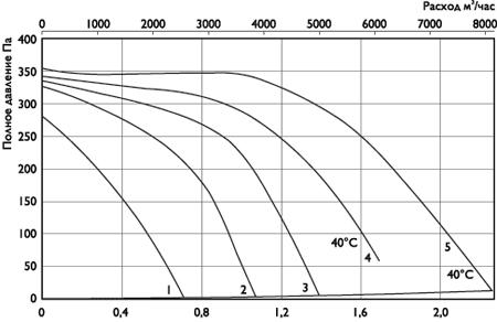 Вентилятор канальный RK1000x500G3 - вид 2