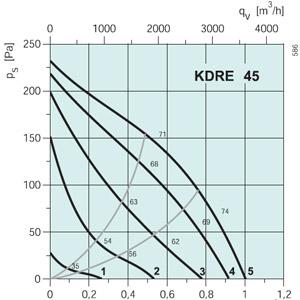 Вентилятор канальный KDRE45 - вид 2