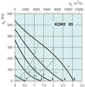 Вентилятор канальный KDRE65 - вид 2