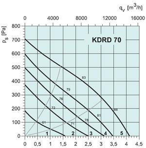 Вентилятор канальный KDRD70 - вид 2