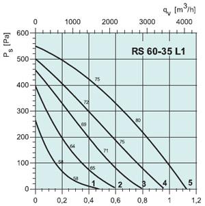 Вентилятор канальный RS 60-35 L1 - вид 2