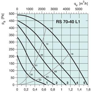 Вентилятор канальный RS 70-40 L1 - вид 2