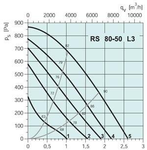 Вентилятор канальный RS 50-25 EC - вид 2