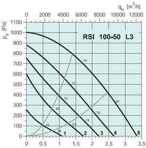 Вентилятор канальный RSI 100-50 EC - вид 2