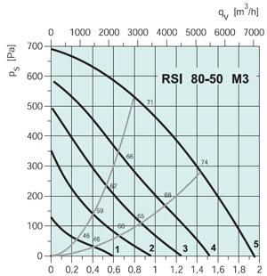 Вентилятор канальный RSI 80-50M3 - вид 2