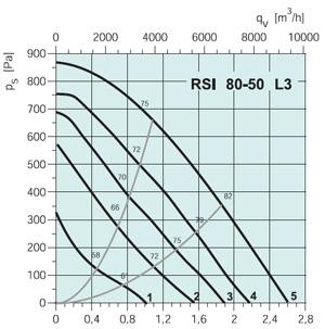 Вентилятор канальный RSI 80-50 EC - вид 2