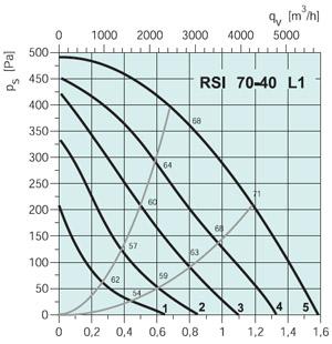 Вентилятор канальный RSI 70-40L1 - вид 2