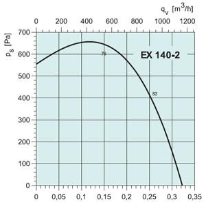 Вентилятор EX140-2 - вид 2
