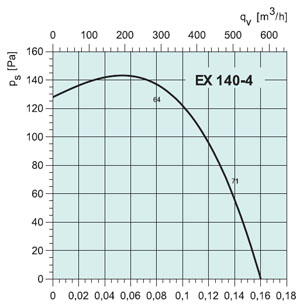 Вентилятор EX140-4 - вид 2
