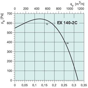 Вентилятор EX140-2C - вид 2