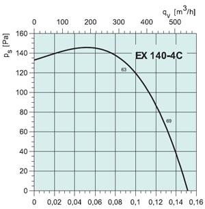 Вентилятор EX140-4C - вид 2