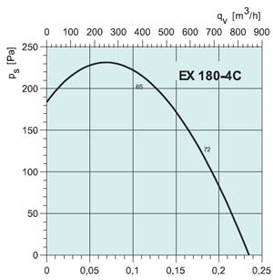 Вентилятор EX180-4C - вид 2