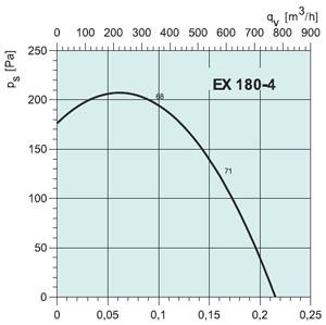 Вентилятор EX180-4 - вид 2