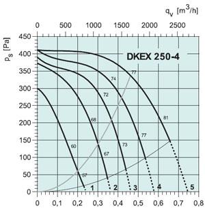 Вентилятор DKEX250-4 - вид 2