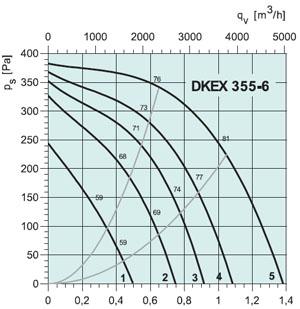 Вентилятор DKEX355-6 - вид 2