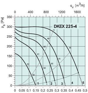 Вентилятор DKEX225-4 - вид 2