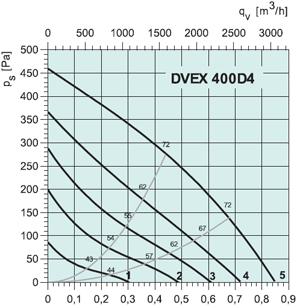 Вентилятор DVEX400D4 - вид 2