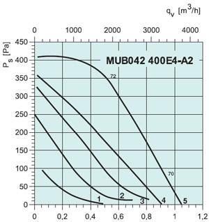 Вентилятор канальный MUB 042 400E4 - вид 2