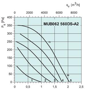 Вентилятор канальный MUB 062 560D6-A2 - вид 2