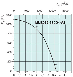 Вентилятор канальный MUB 062 630D4-A2 - вид 2
