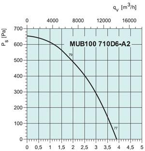 Вентилятор канальный MUB 100 710D6-A2 - вид 2