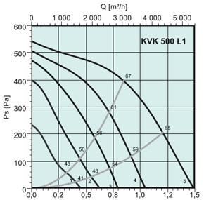 Вентилятор канальный KVK 500 - вид 2