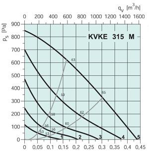 Вентилятор канальный KVKE 315M - вид 2