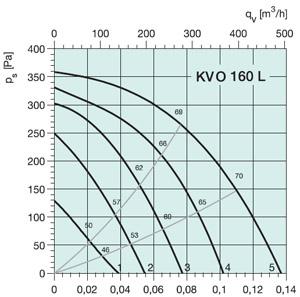 Вентилятор канальный KVO 160 - вид 3