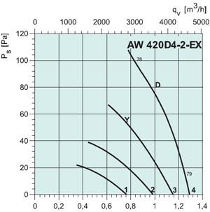 Вентилятор AW420D4-2EX - вид 2