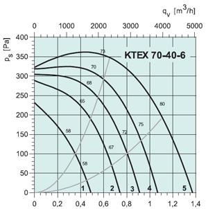 Вентилятор KTEX70-40-6 - вид 2