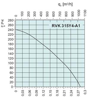Вентилятор RVK-EX 315D4 - вид 2