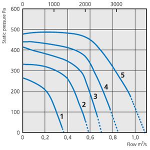 Вентилятор RKX700х400B3 - вид 3