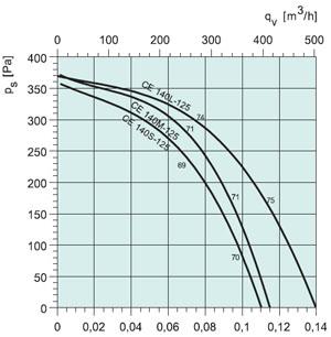 Вентилятор CE 140L-125 - вид 2