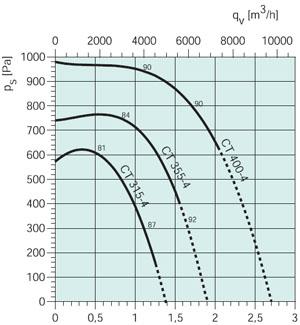 Вентилятор CT 400-4 - вид 2