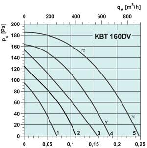 Вентилятор KBT 160DV - вид 2