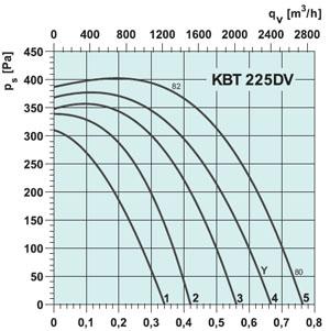 Вентилятор KBT 250E4 - вид 2
