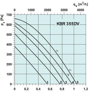 Вентилятор KBR 355DV - вид 2