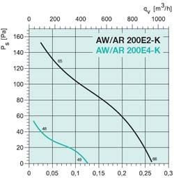 Осевой вентилятор AW 200E4 - вид 2