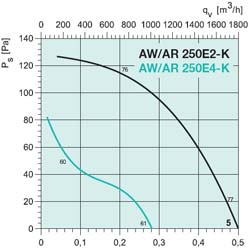 Осевой вентилятор AW 250E2 - вид 2
