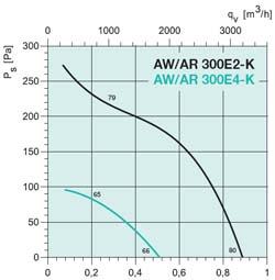 Осевой вентилятор AW 300E2 - вид 2